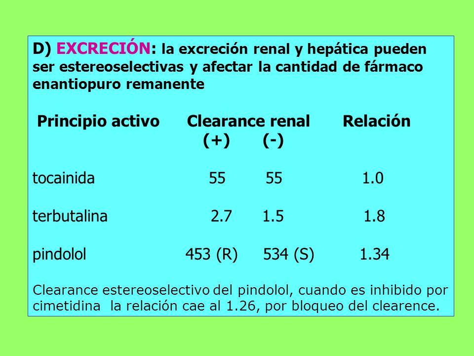 D) EXCRECIÓN: la excreción renal y hepática pueden