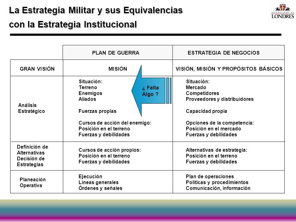 La Estrategia Militar y sus Equivalencias con la Estrategia Institucional