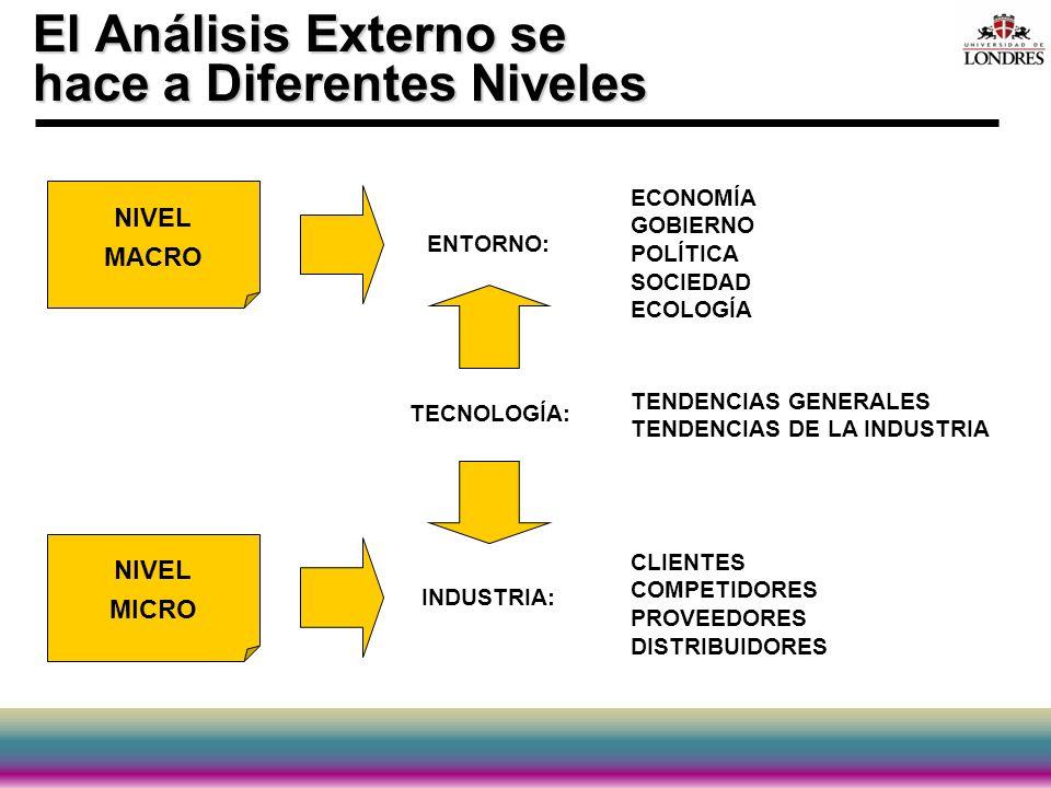 El Análisis Externo se hace a Diferentes Niveles