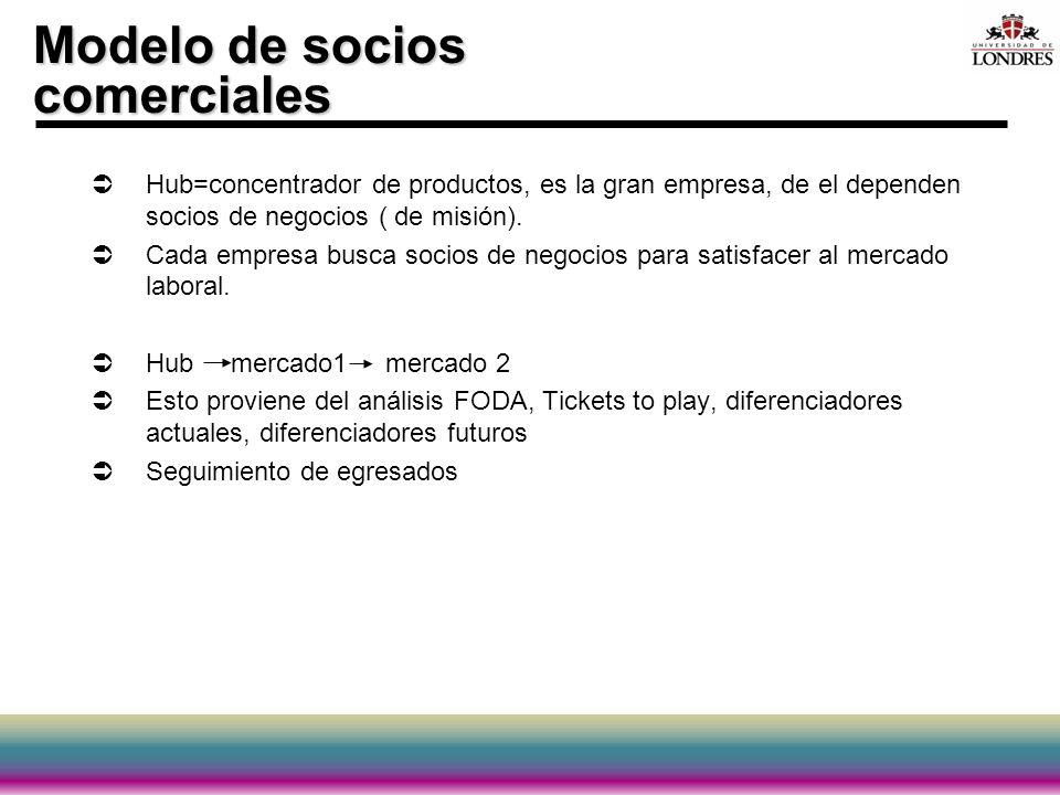 Modelo de socios comerciales
