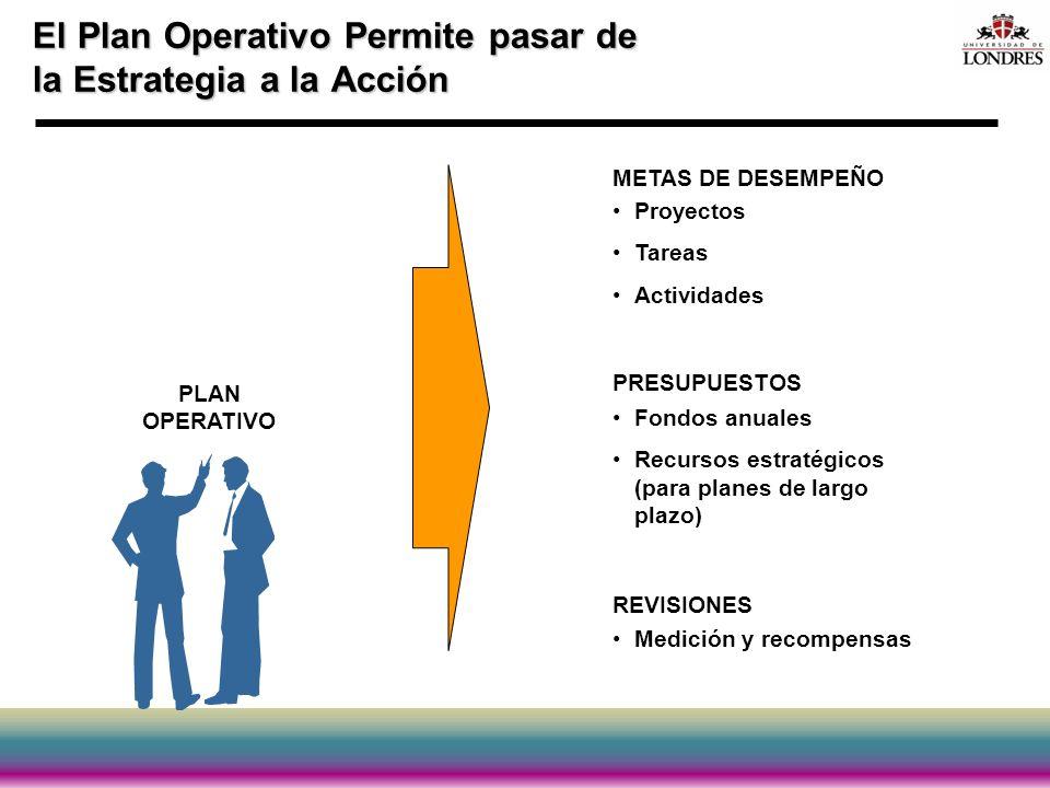 El Plan Operativo Permite pasar de la Estrategia a la Acción