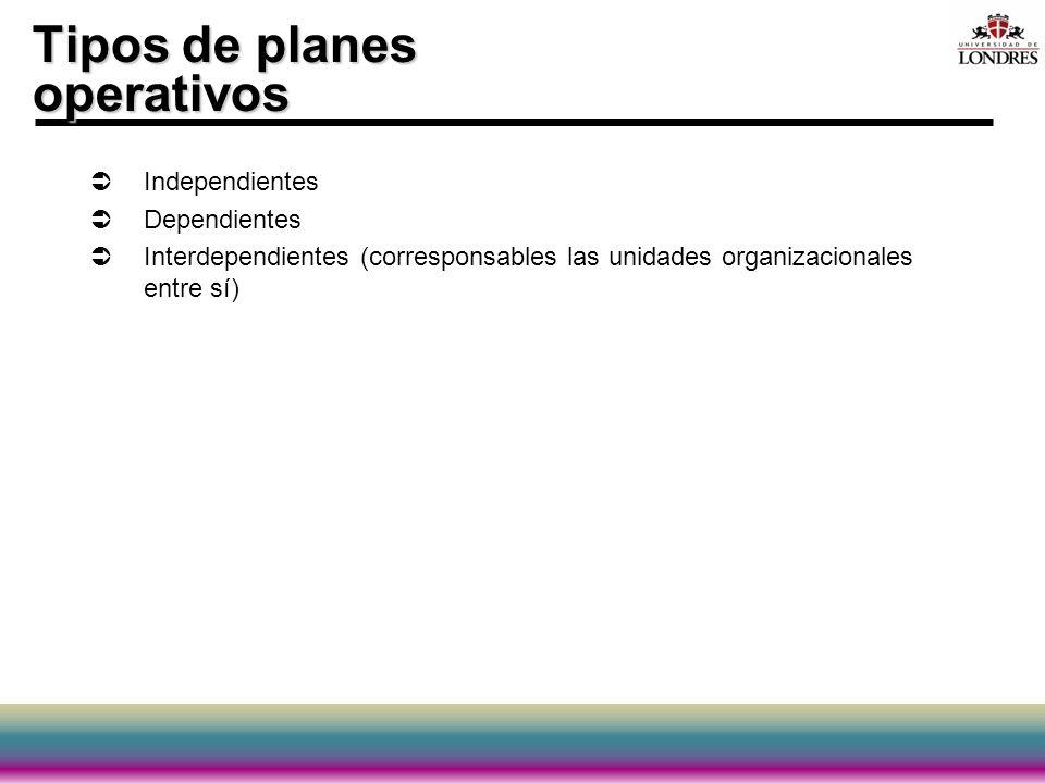 Tipos de planes operativos