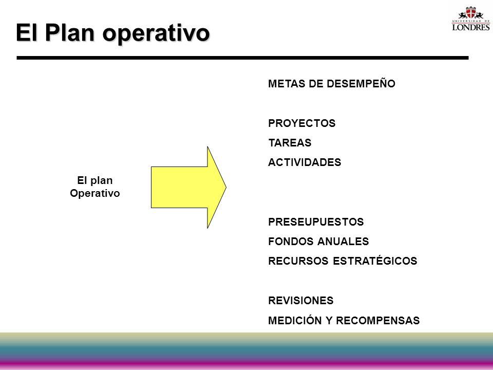 El Plan operativo METAS DE DESEMPEÑO PROYECTOS TAREAS ACTIVIDADES