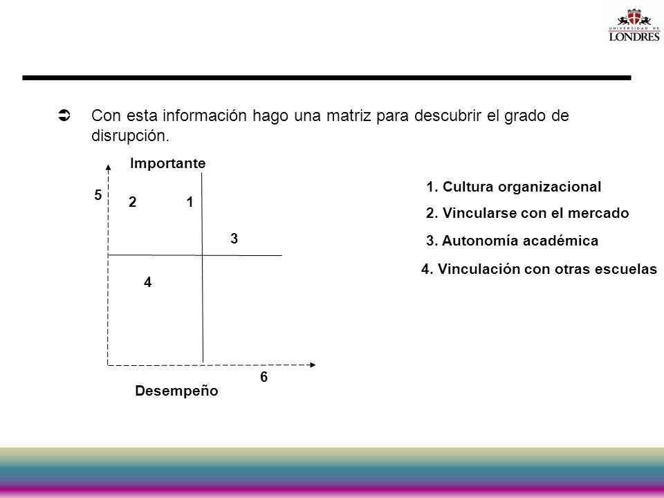 Con esta información hago una matriz para descubrir el grado de disrupción.
