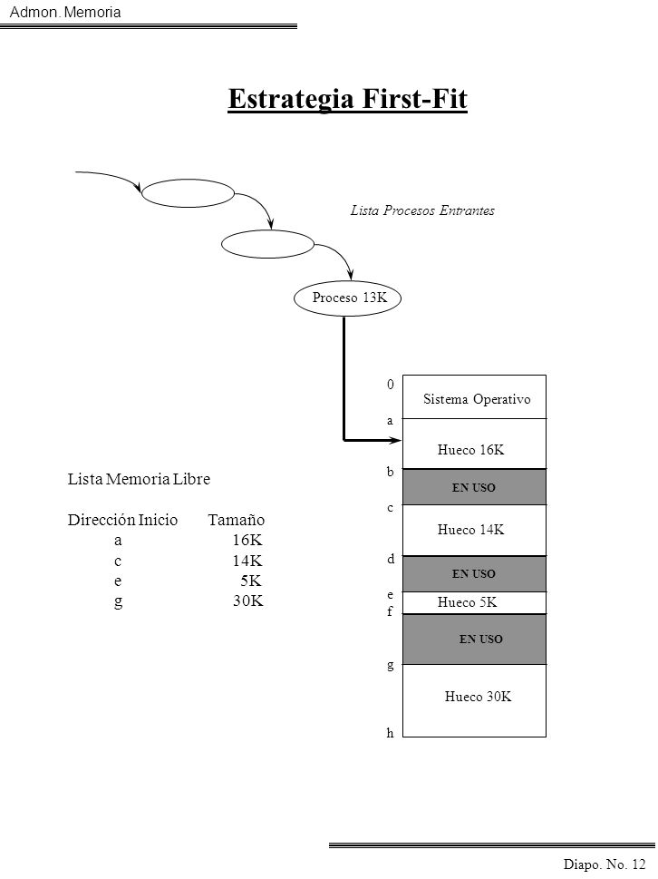 Estrategia First-Fit Lista Memoria Libre Dirección Inicio Tamaño a 16K
