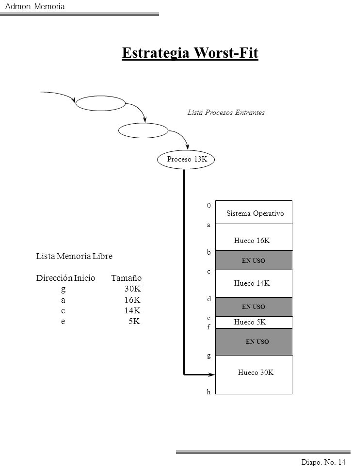 Estrategia Worst-Fit Lista Memoria Libre Dirección Inicio Tamaño g 30K