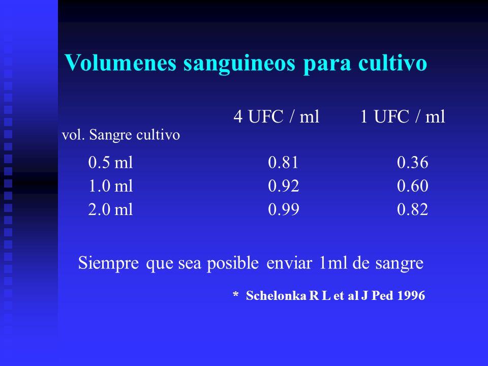 Volumenes sanguineos para cultivo