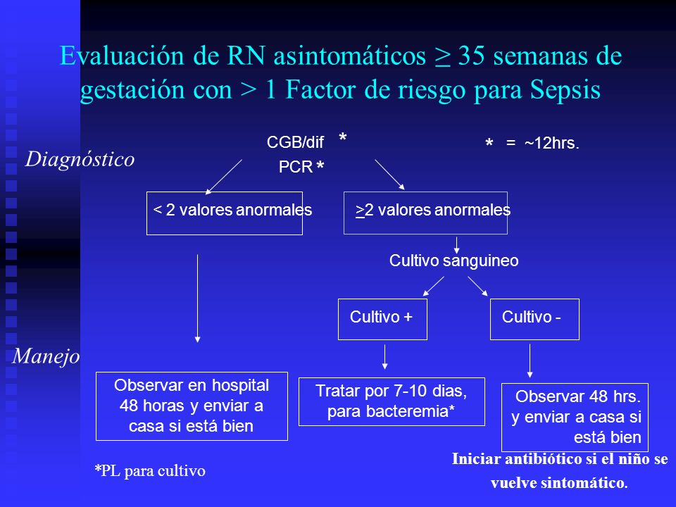 Evaluación de RN asintomáticos ≥ 35 semanas de gestación con > 1 Factor de riesgo para Sepsis