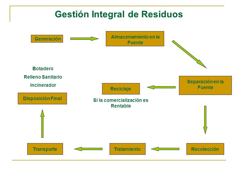 Gestión Integral de Residuos