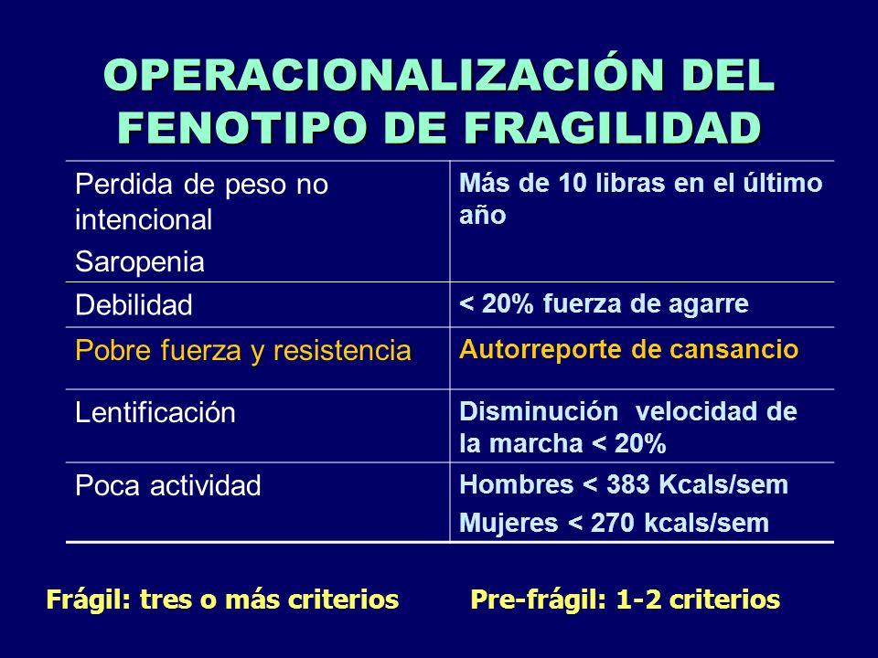 OPERACIONALIZACIÓN DEL FENOTIPO DE FRAGILIDAD