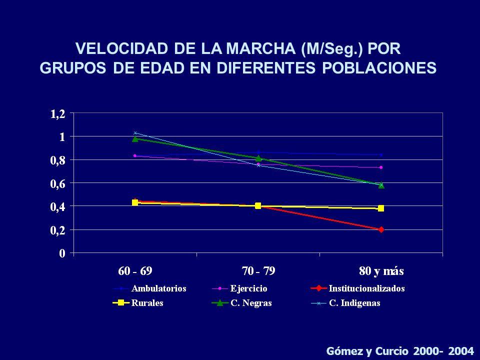 VELOCIDAD DE LA MARCHA (M/Seg.) POR