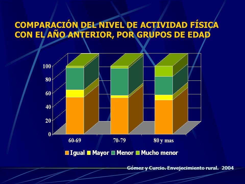 COMPARACIÓN DEL NIVEL DE ACTIVIDAD FÍSICA