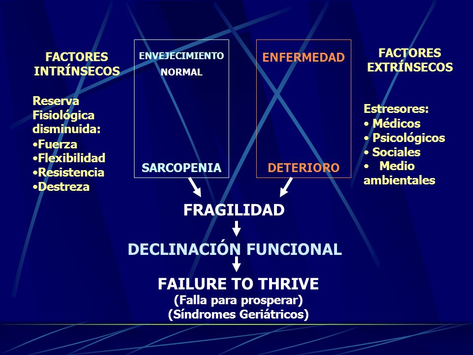 DECLINACIÓN FUNCIONAL (Falla para prosperar) (Síndromes Geriátricos)