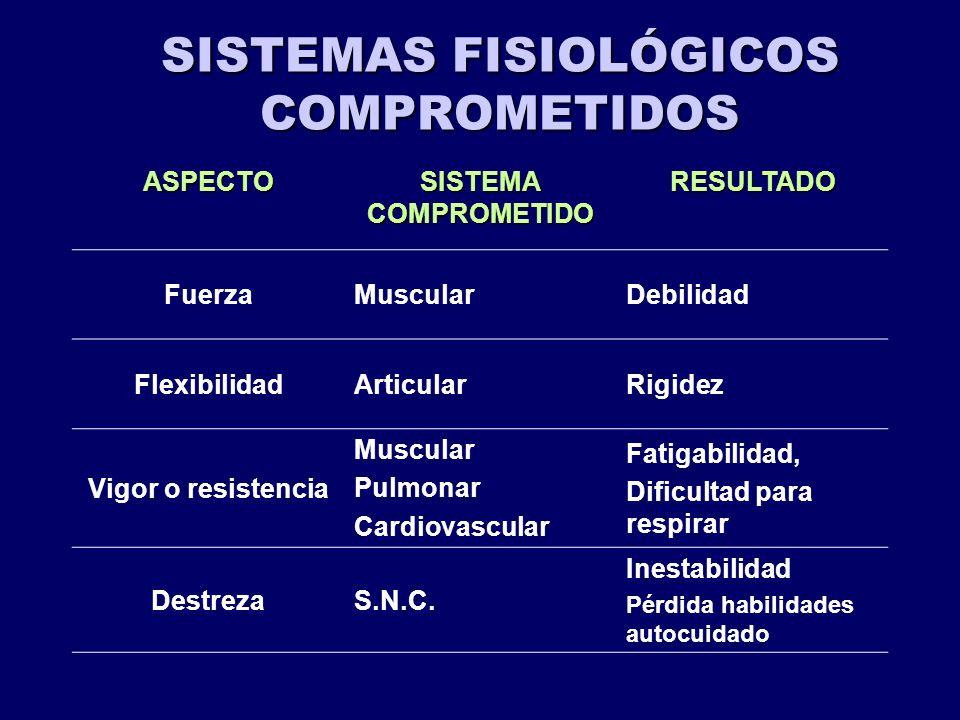 SISTEMAS FISIOLÓGICOS COMPROMETIDOS