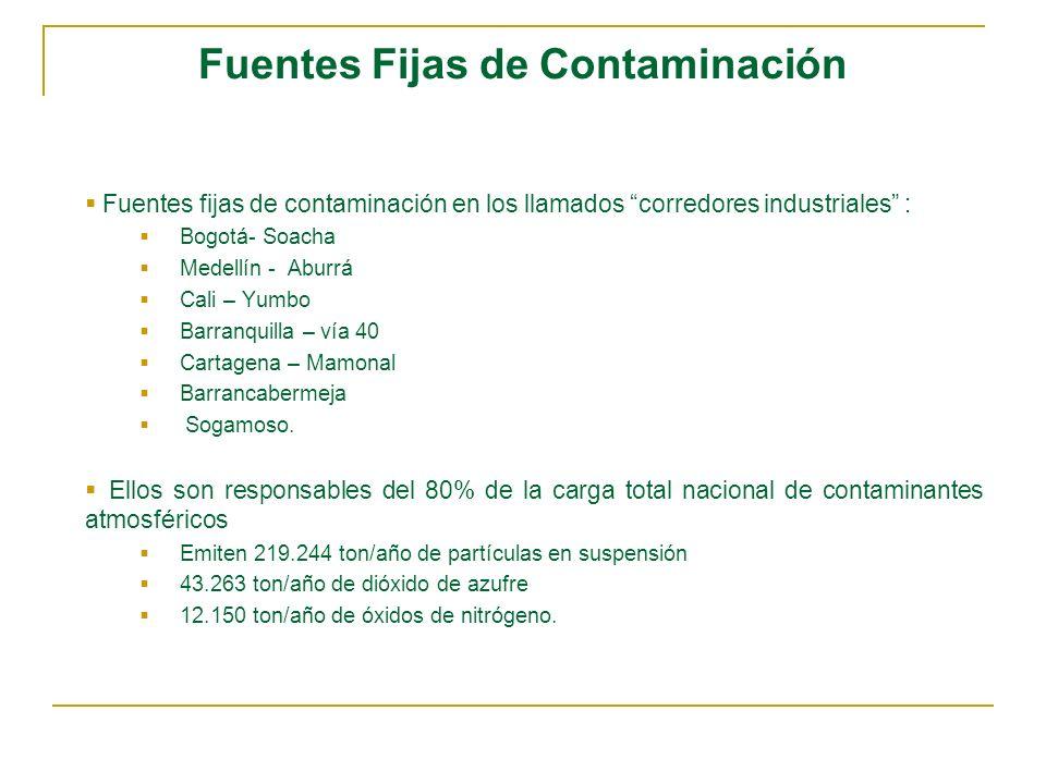Fuentes Fijas de Contaminación