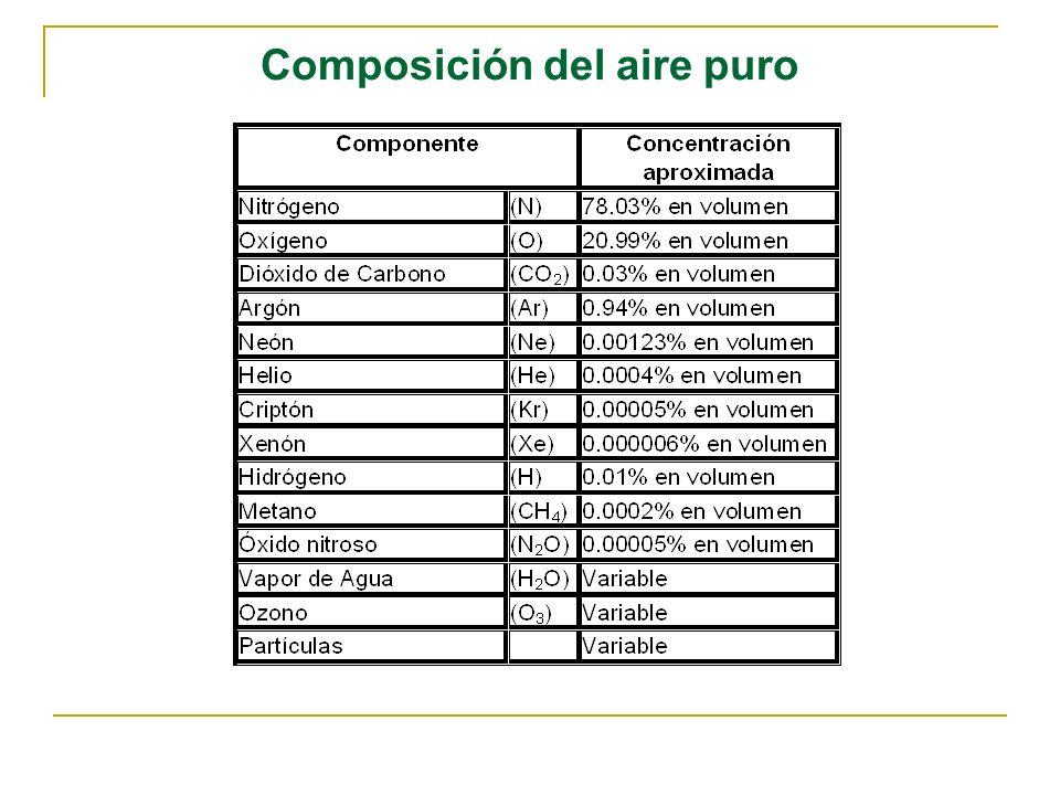 Composición del aire puro