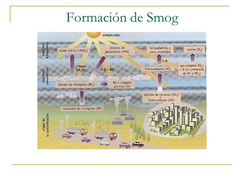Formación de Smog