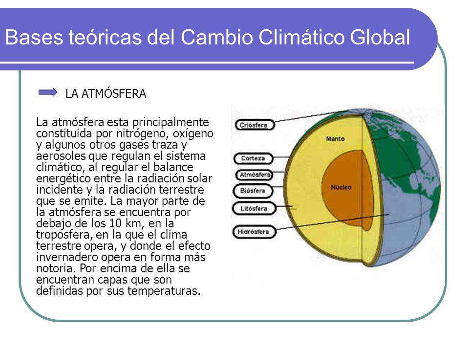 Bases teóricas del Cambio Climático Global