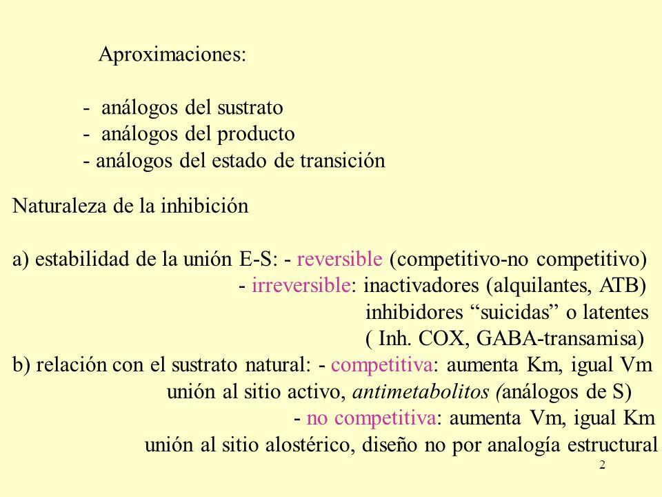 Aproximaciones: - análogos del sustrato. - análogos del producto. - análogos del estado de transición.