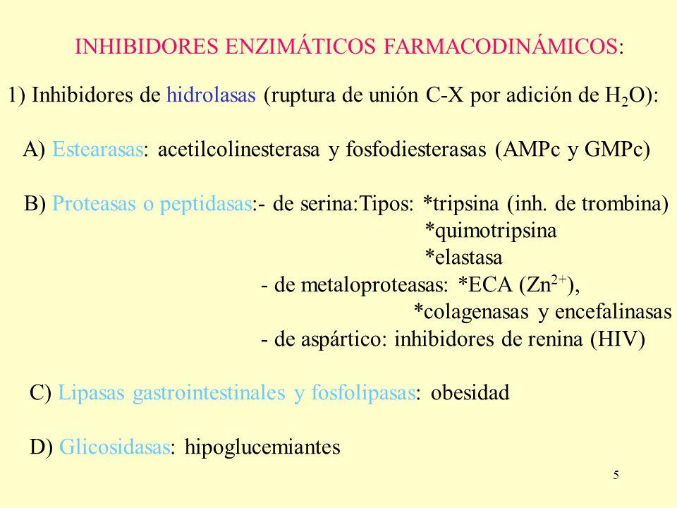 INHIBIDORES ENZIMÁTICOS FARMACODINÁMICOS: