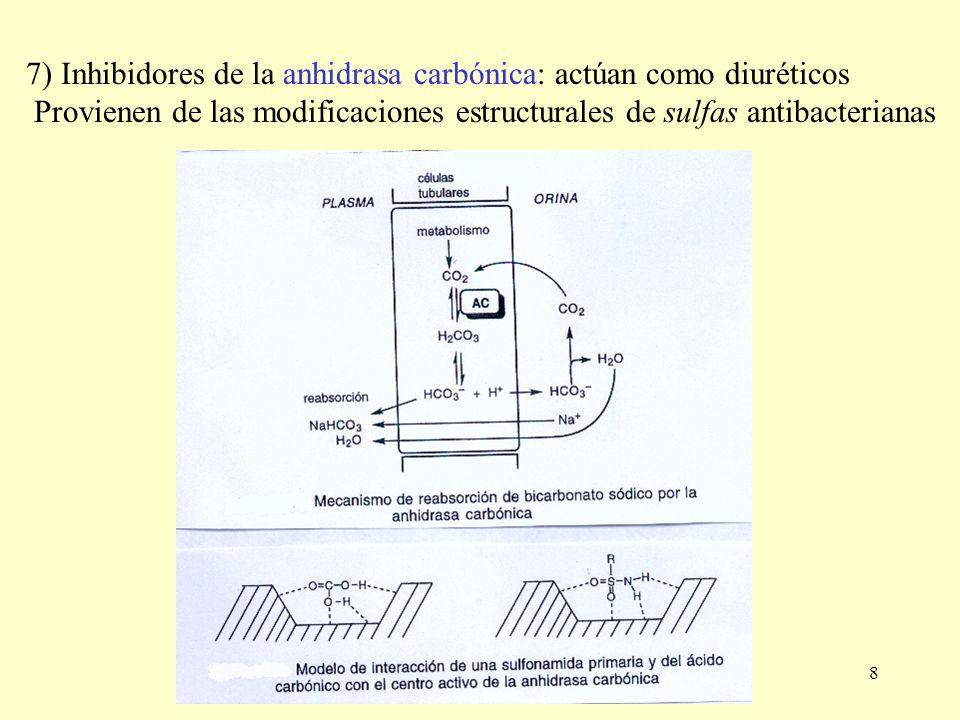 7) Inhibidores de la anhidrasa carbónica: actúan como diuréticos