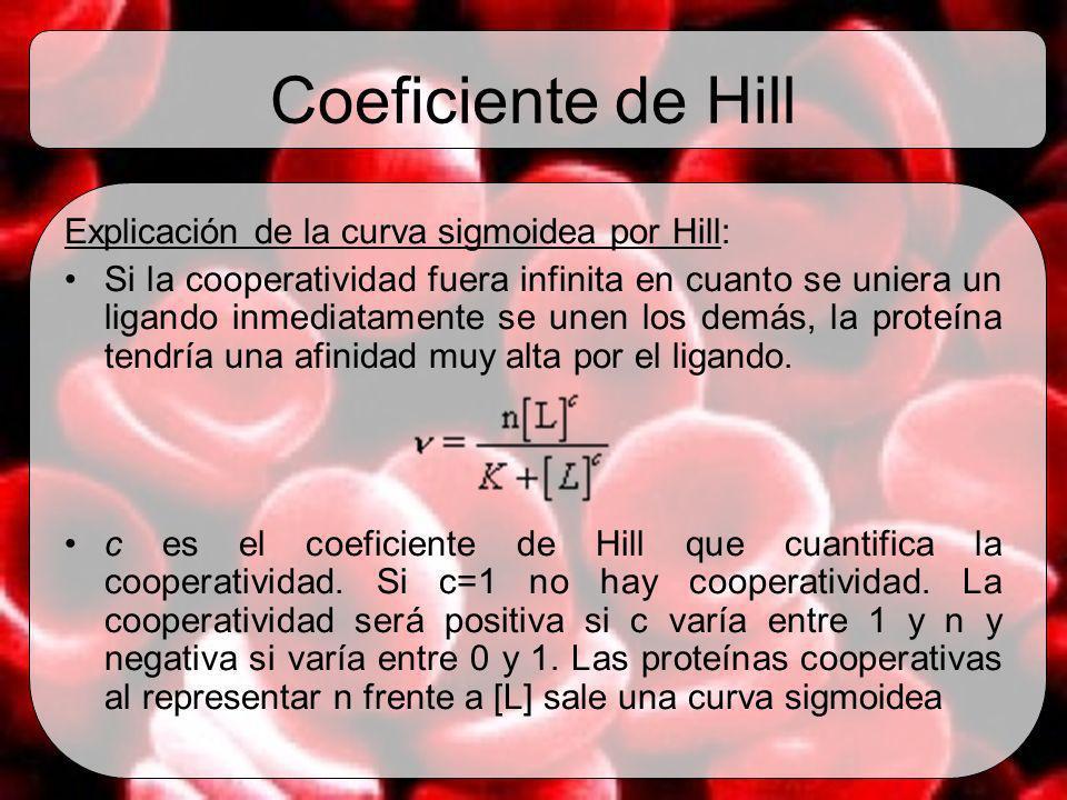 Coeficiente de Hill Explicación de la curva sigmoidea por Hill: