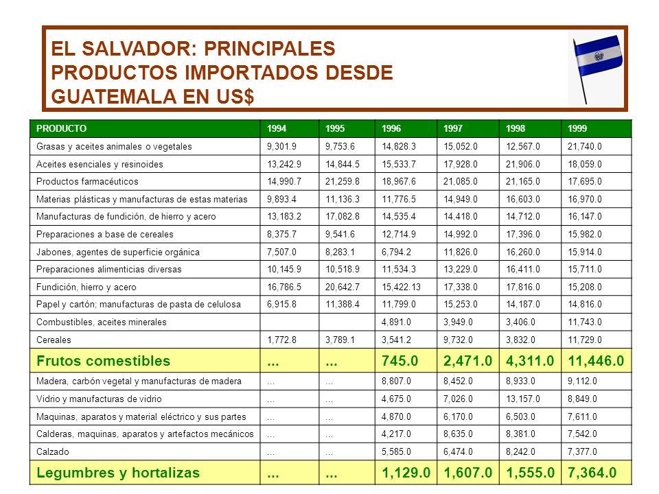 EL SALVADOR: PRINCIPALES PRODUCTOS IMPORTADOS DESDE GUATEMALA EN US$