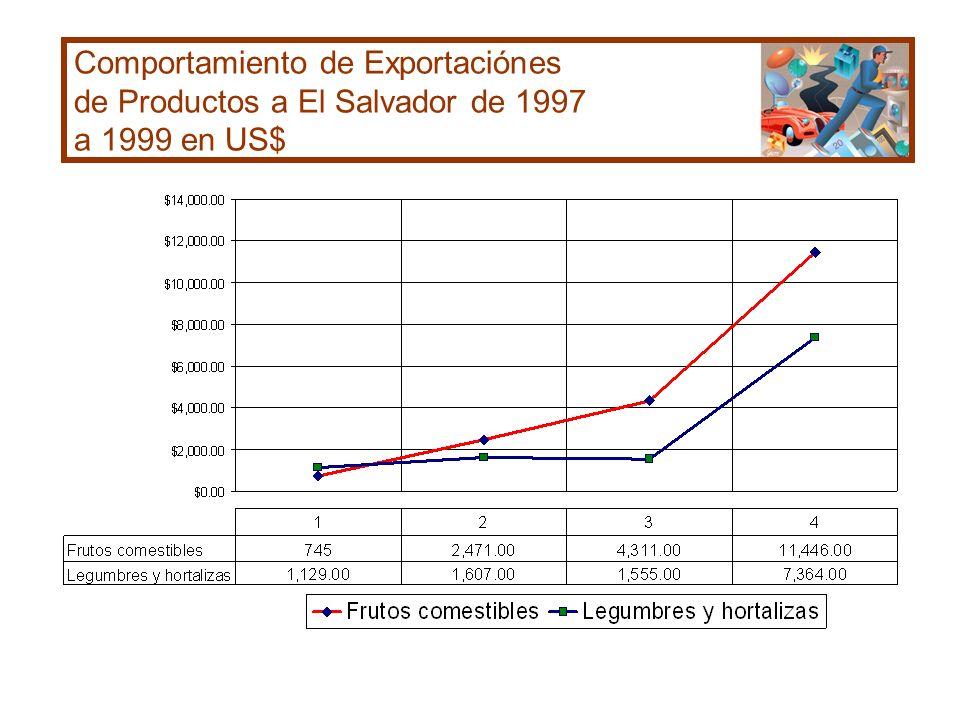 Comportamiento de Exportaciónes de Productos a El Salvador de 1997 a 1999 en US$