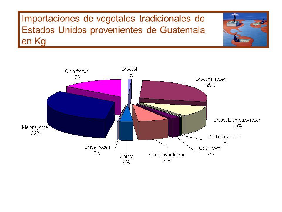 Importaciones de vegetales tradicionales de Estados Unidos provenientes de Guatemala en Kg