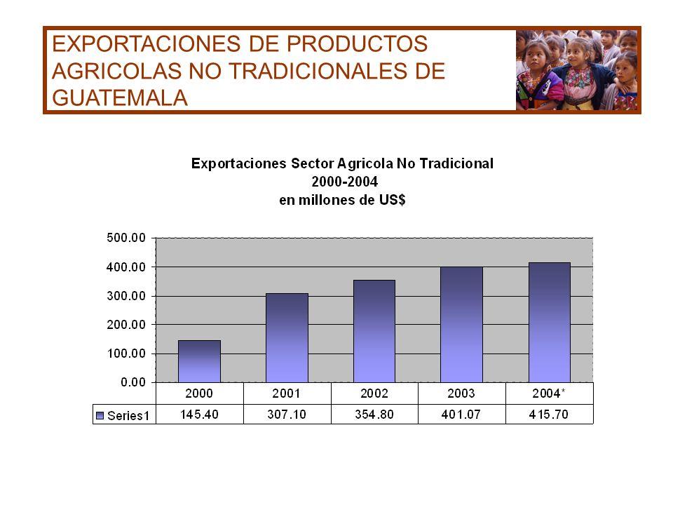 EXPORTACIONES DE PRODUCTOS AGRICOLAS NO TRADICIONALES DE GUATEMALA