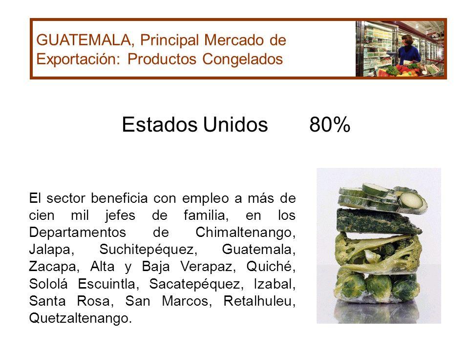 GUATEMALA, Principal Mercado de Exportación: Productos Congelados