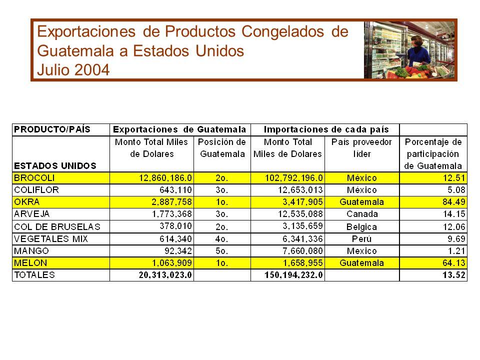 Exportaciones de Productos Congelados de Guatemala a Estados Unidos Julio 2004