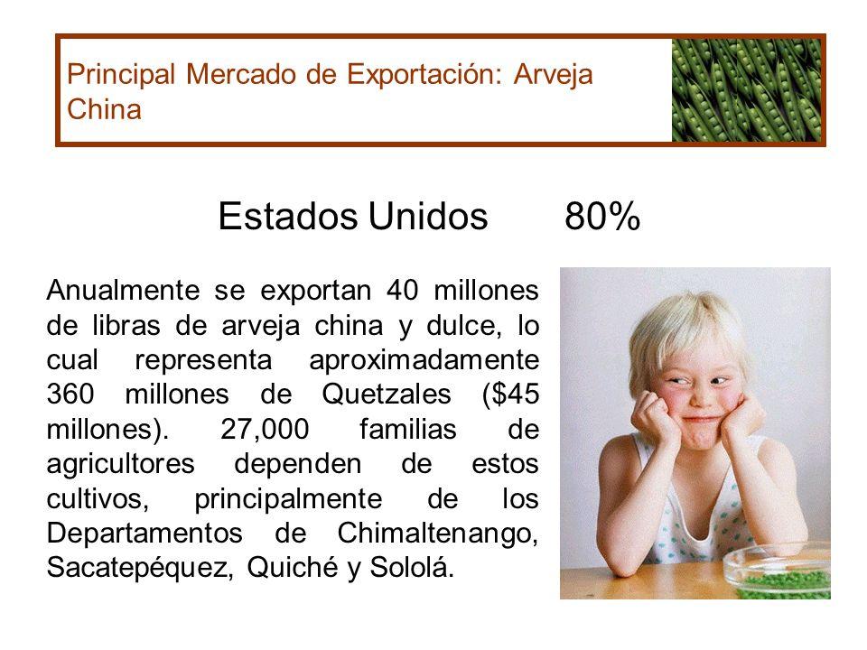 Estados Unidos 80% Principal Mercado de Exportación: Arveja China
