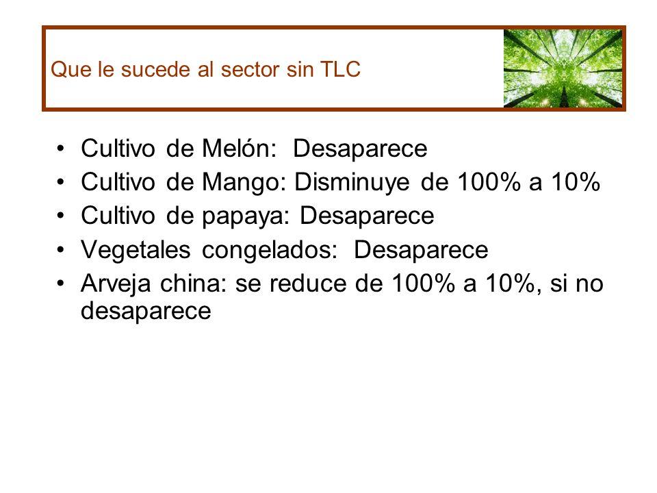 Cultivo de Melón: Desaparece Cultivo de Mango: Disminuye de 100% a 10%