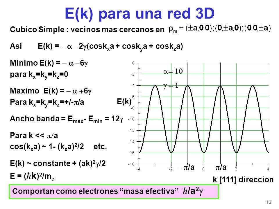 E(k) para una red 3D Cubico Simple : vecinos mas cercanos en