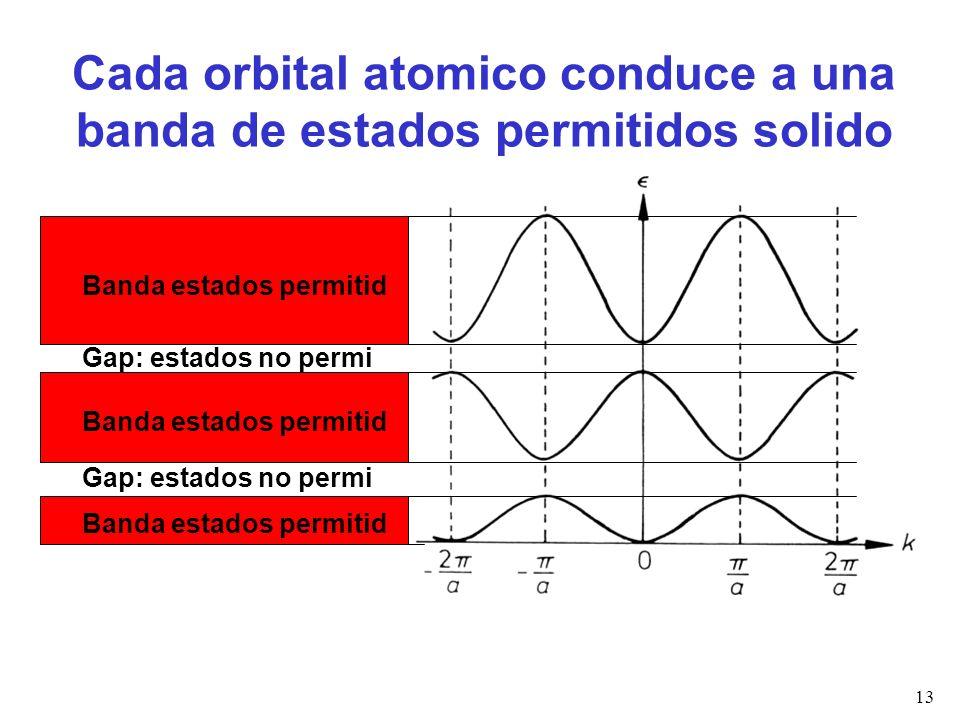 Cada orbital atomico conduce a una banda de estados permitidos solido