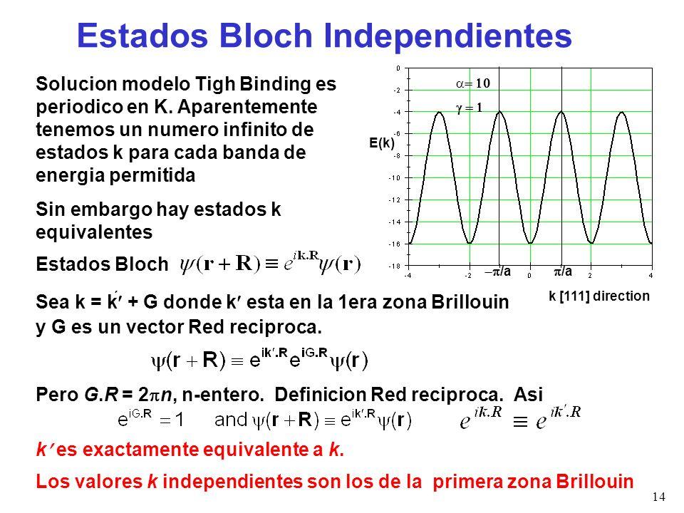 Estados Bloch Independientes
