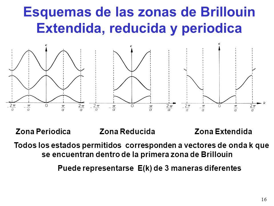 Esquemas de las zonas de Brillouin Extendida, reducida y periodica