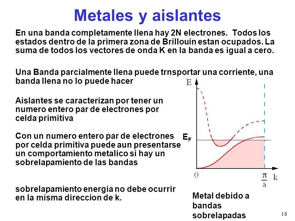 Metales y aislantes