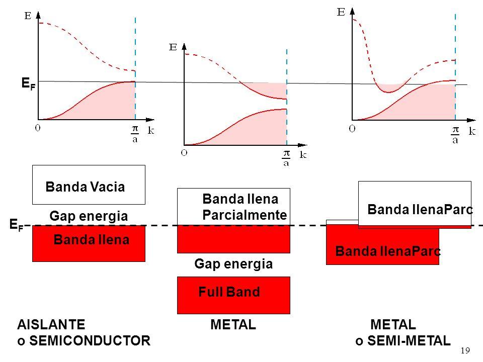 EF Banda llena. Banda Vacia. Gap energia. Banda llenaParc. Full Band. Banda llena Parcialmente.