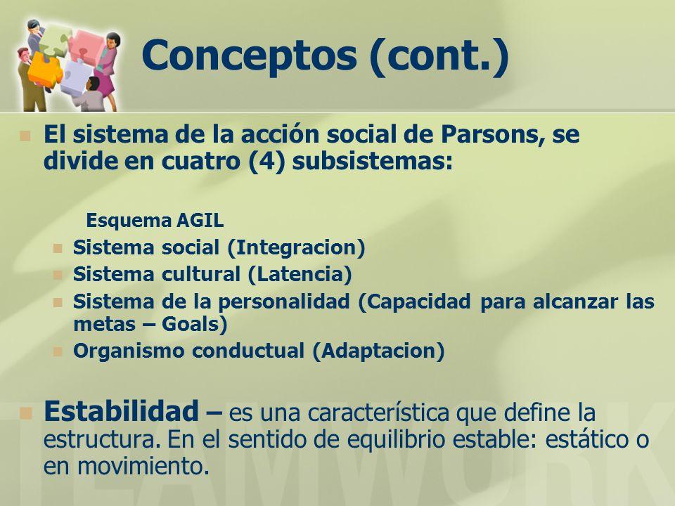 Conceptos (cont.) El sistema de la acción social de Parsons, se divide en cuatro (4) subsistemas: Esquema AGIL.