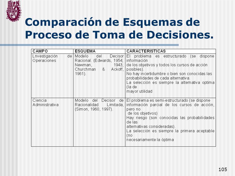 Comparación de Esquemas de Proceso de Toma de Decisiones.