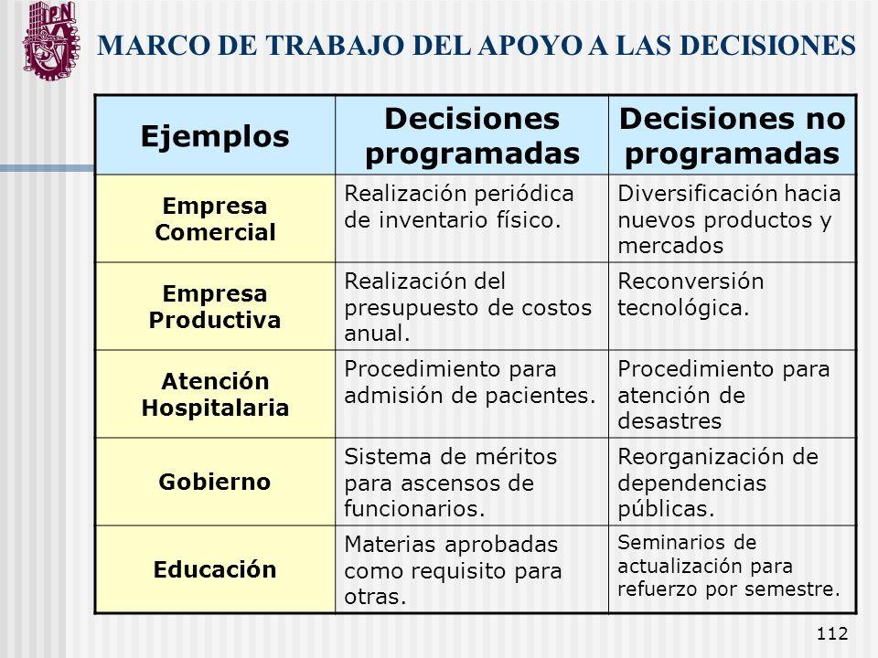 Decisiones programadas Decisiones no programadas Atención Hospitalaria