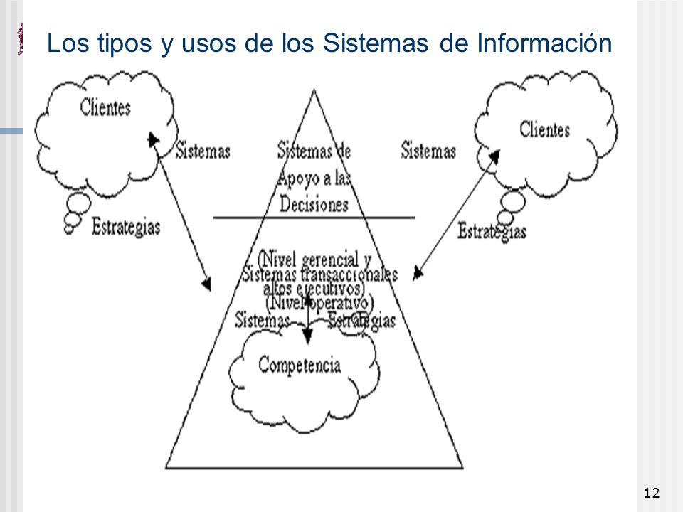Los tipos y usos de los Sistemas de Información