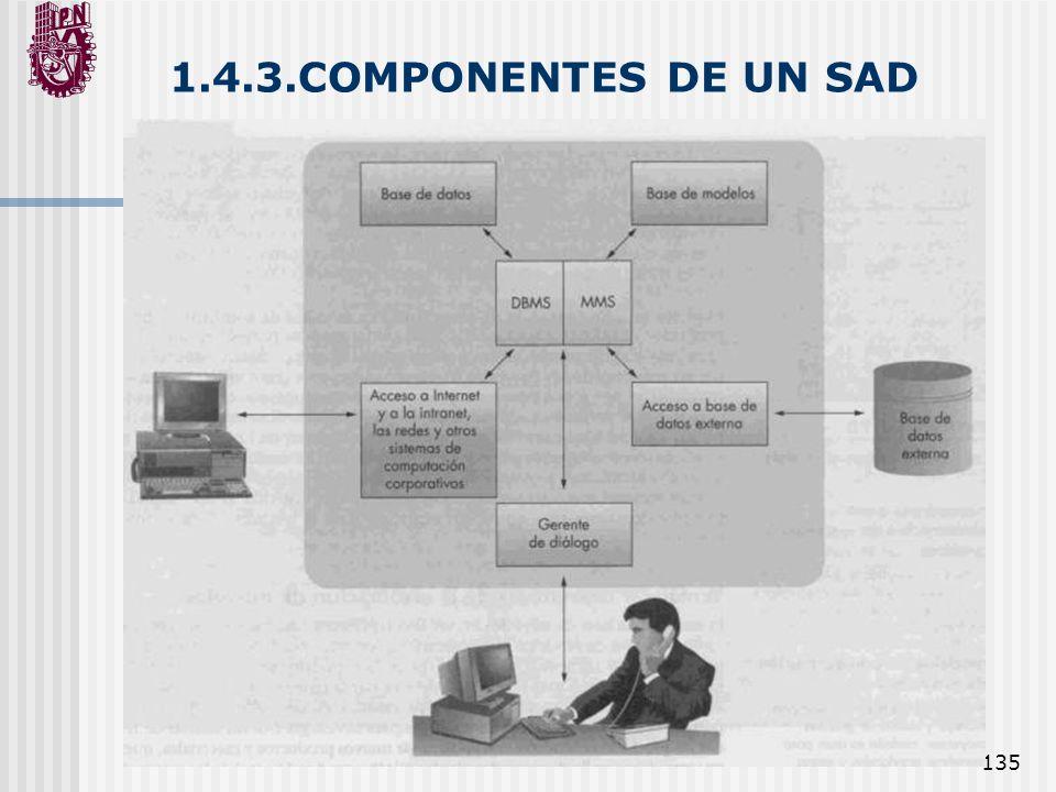 1.4.3.COMPONENTES DE UN SAD