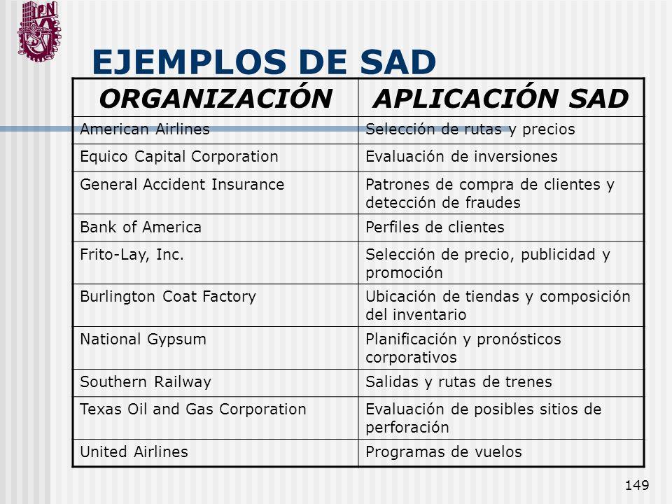 EJEMPLOS DE SAD ORGANIZACIÓN APLICACIÓN SAD American Airlines