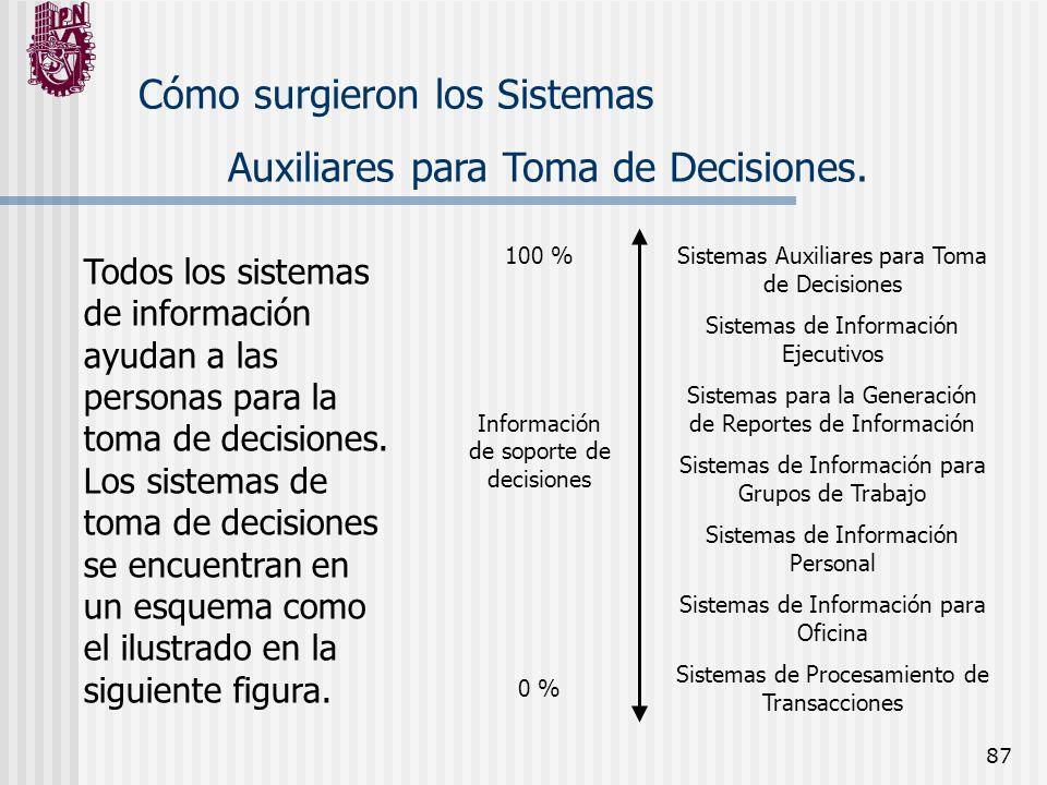 Cómo surgieron los Sistemas Auxiliares para Toma de Decisiones.