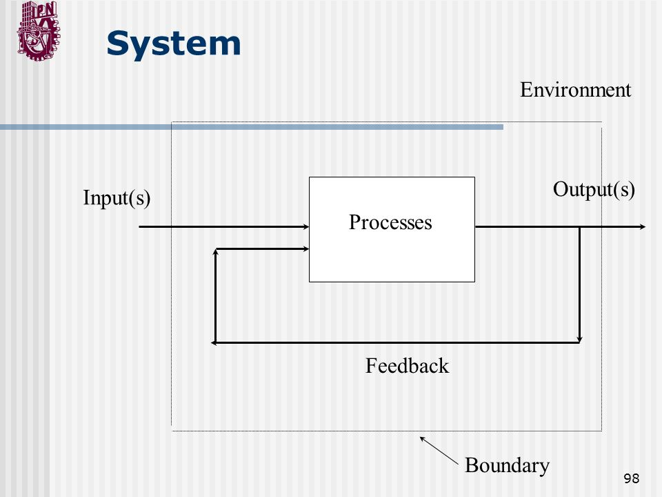 System Environment Output(s) Input(s) Processes Feedback Boundary