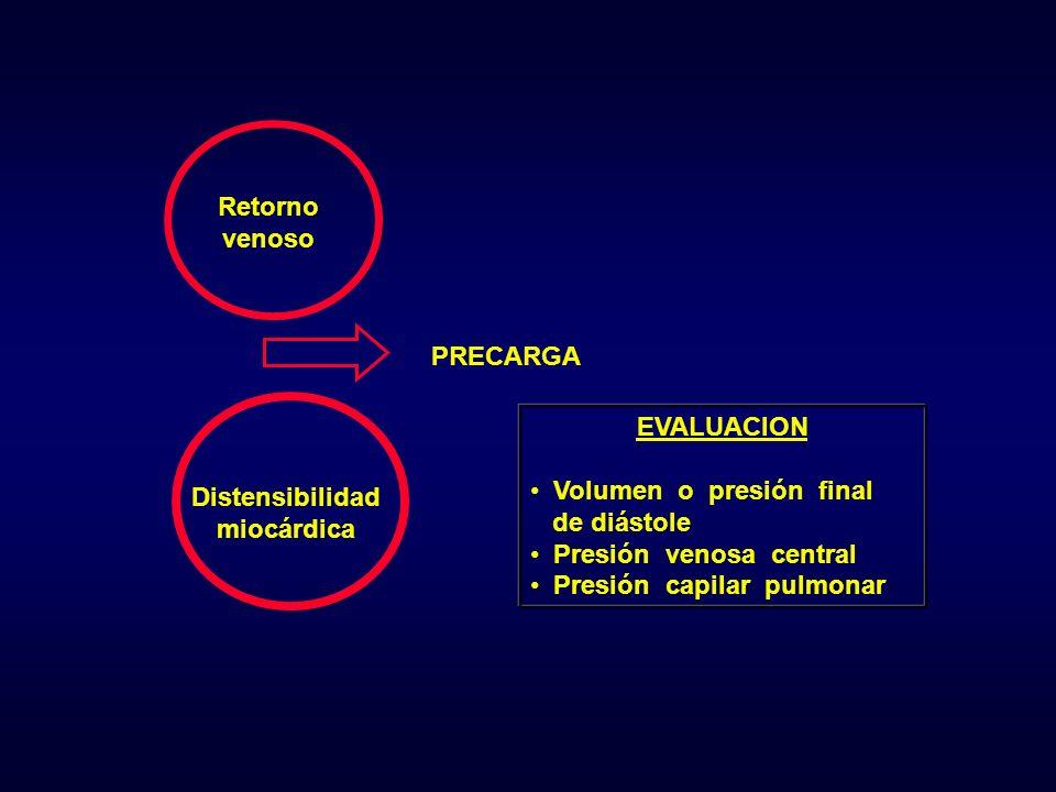 Retorno venoso. PRECARGA. EVALUACION. Volumen o presión final. de diástole. Presión venosa central.