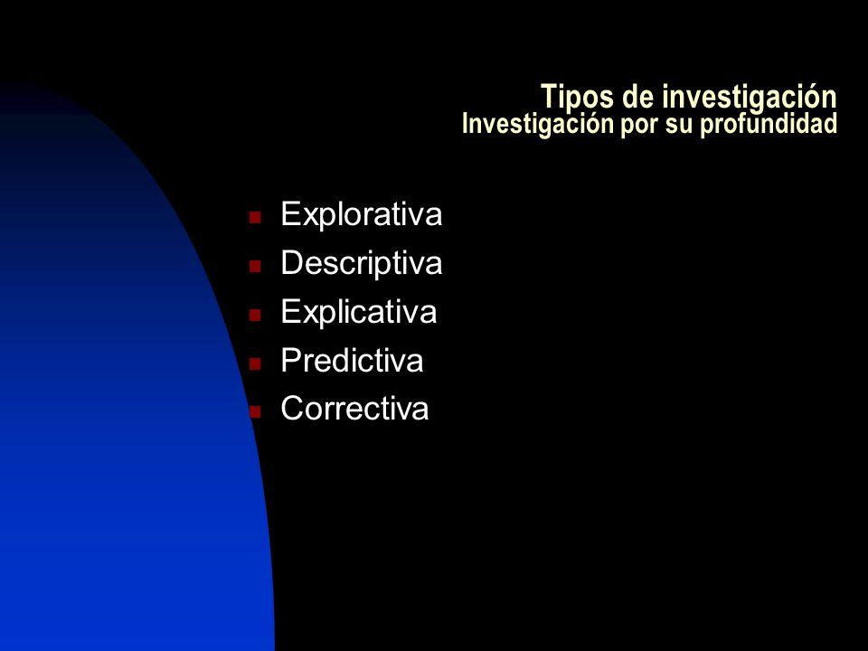 Tipos de investigación Investigación por su profundidad
